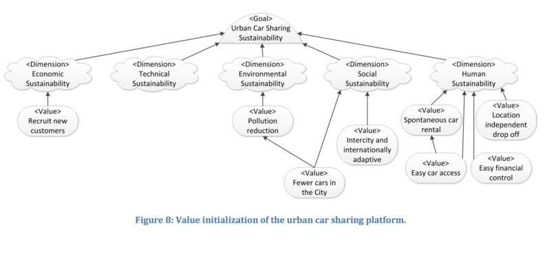 Car sharing system sustainability design carsharing2 ccuart Choice Image