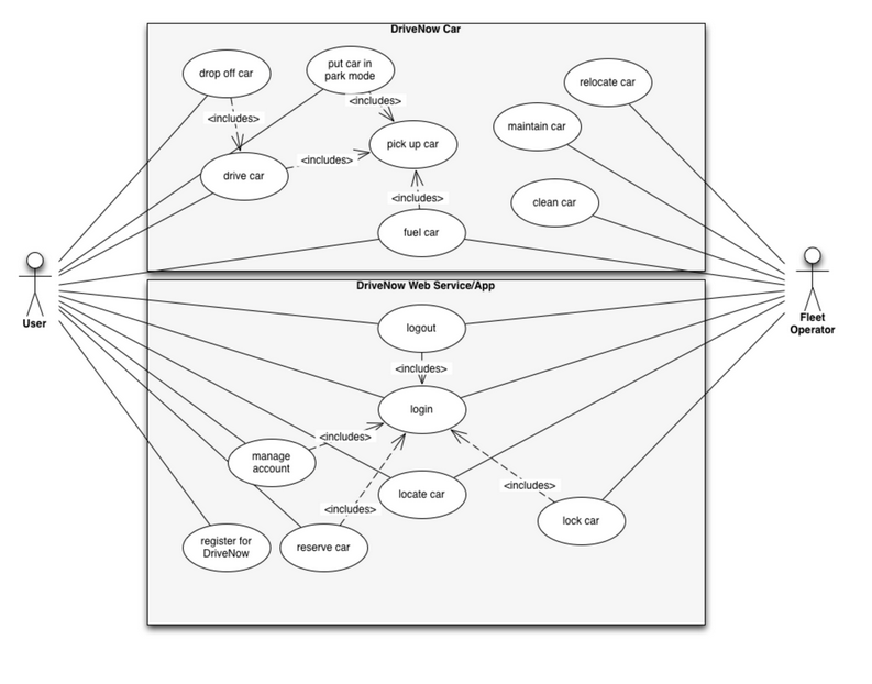 Car sharing system sustainability design use case overview diagram ccuart Choice Image